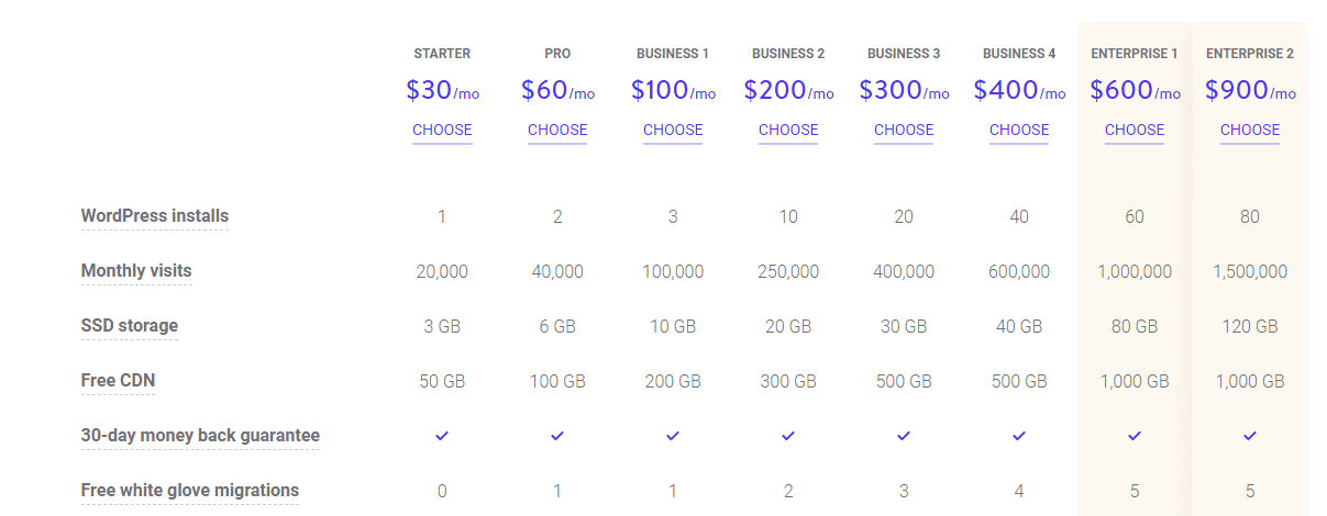 Kinsta Reviews 2019 7